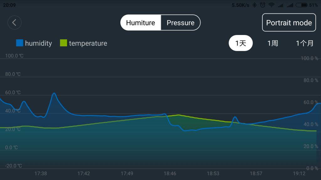 Temperatūros ir drėgmės pateikimas grafiškai